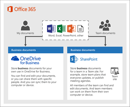 Both OneDrive for Business and team sites provide anywhere access 2